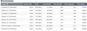 benchmark Vultr VPS 2 GB Ram 2 Cpu