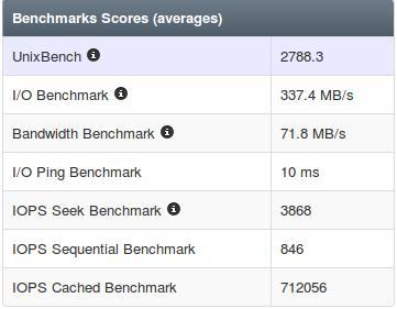 benchmark Vultr VPS 2 GB Ram 2 Cpu