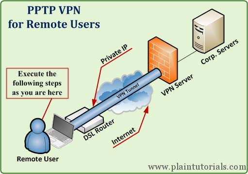 How to Setup PPP VPN on VULTR VPS Debian/Ubuntu